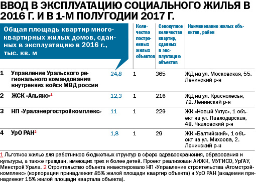 Крупнейшие застройщики Екатеринбурга / РЕЙТИНГ 5