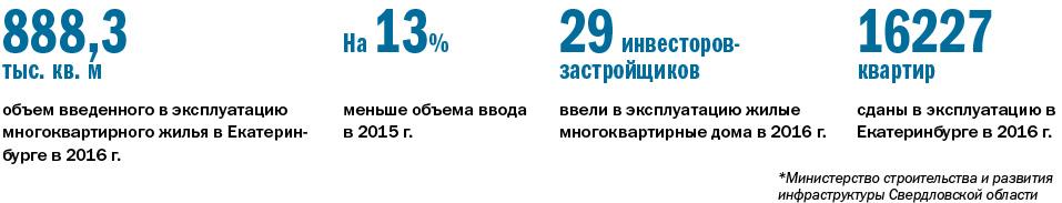 Крупнейшие застройщики Екатеринбурга / РЕЙТИНГ 1
