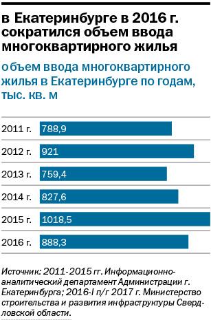 Крупнейшие застройщики Екатеринбурга / РЕЙТИНГ 7