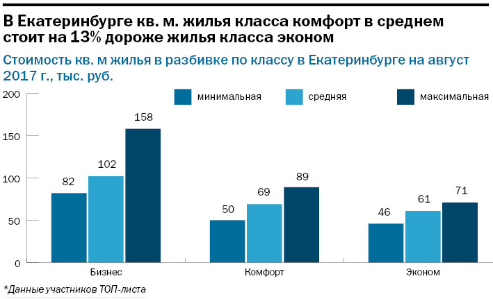 Крупнейшие застройщики Екатеринбурга / РЕЙТИНГ 10