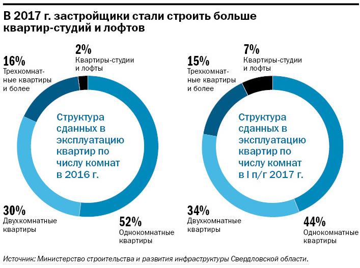 Крупнейшие застройщики Екатеринбурга / РЕЙТИНГ 6