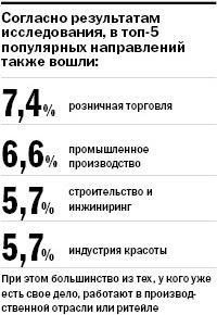 Представители малого бизнеса Свердловской области уходят в Интернет 1