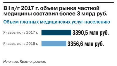 Рейтинг частных клиник в Красноярске 3