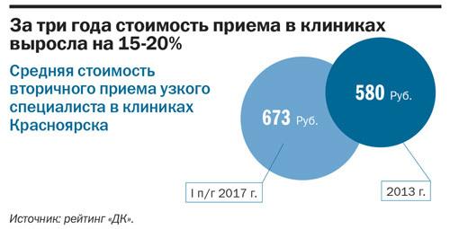 Рейтинг частных клиник в Красноярске 5