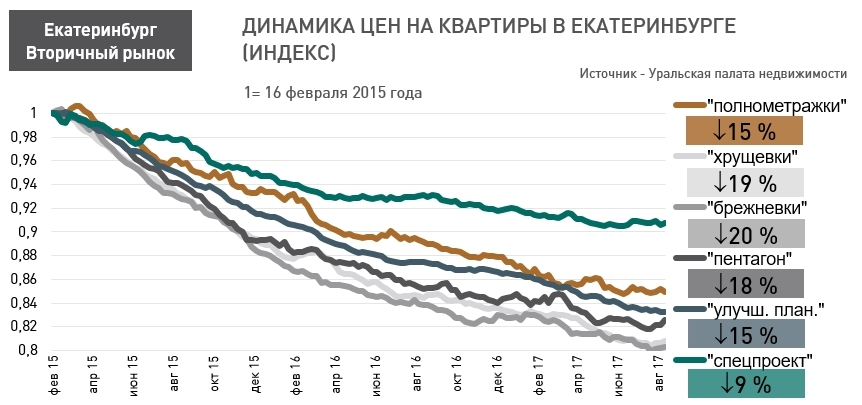 «Хрущевки» и «брежневки» в Екатеринбурге дешевеют сильнее остальных квартир  1