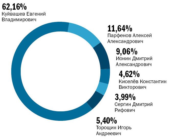 Выборы губернатора Свердловской области. А сюрприз все-таки случился 1
