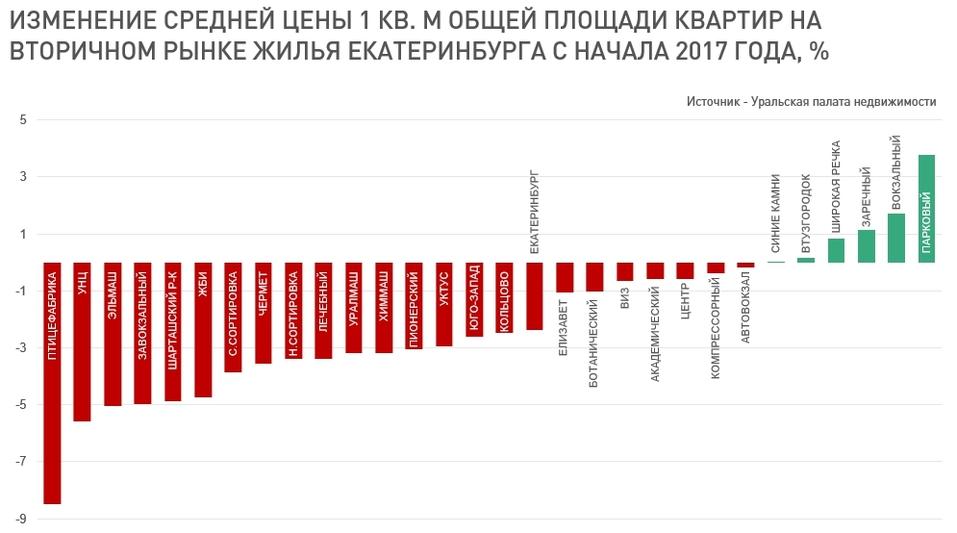 6 районов Екатеринбурга, где дорожают квартиры  1