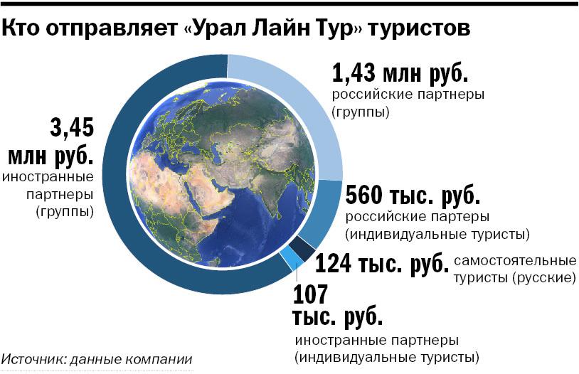 Елена Лузина: «Я продаю Урал иностранцам и зарабатываю на этом»  1