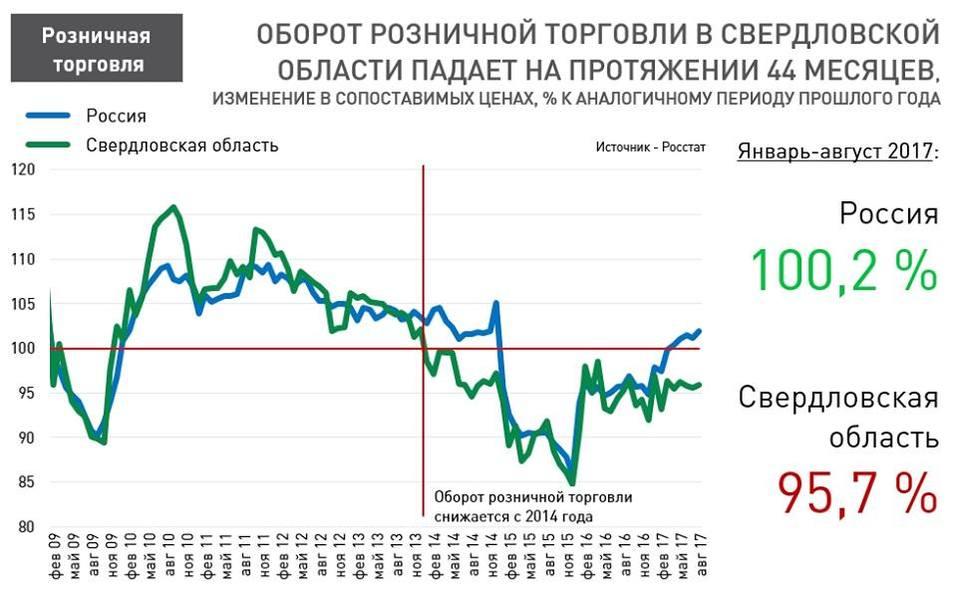 «Люди больше тратят на развлечения». В Екатеринбурге падают обороты розничной торговли  1