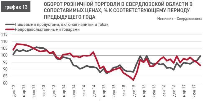 «Люди больше тратят на развлечения». В Екатеринбурге падают обороты розничной торговли  2