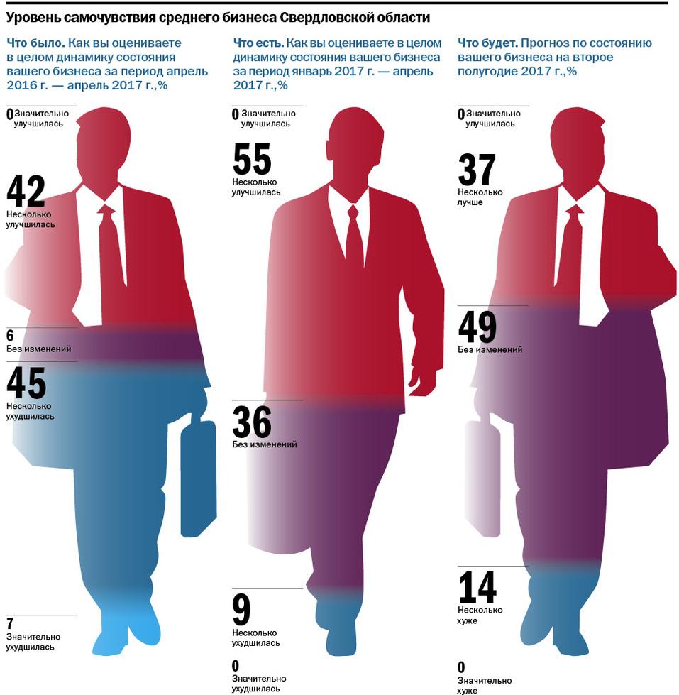 Все наши чиновники — троечники. Средний бизнес — об административном климате. ИССЛЕДОВАНИЕ 3