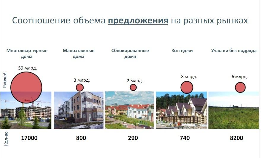 «Нужно запрещать застройку полей». Как будет развиваться Екатеринбург в ближайшие 10 лет 4