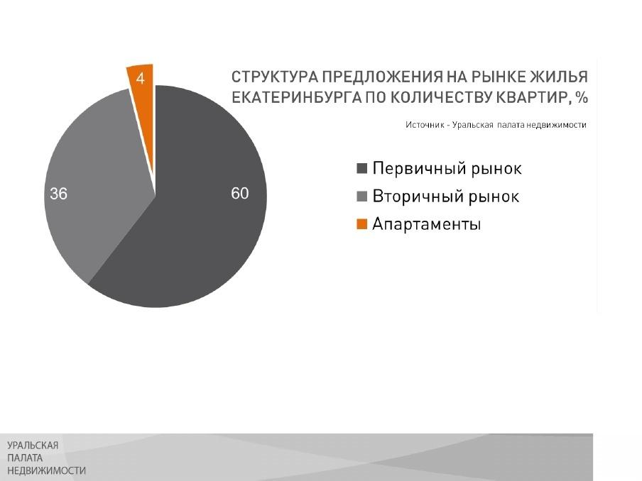 «Нужно запрещать застройку полей». Как будет развиваться Екатеринбург в ближайшие 10 лет 5