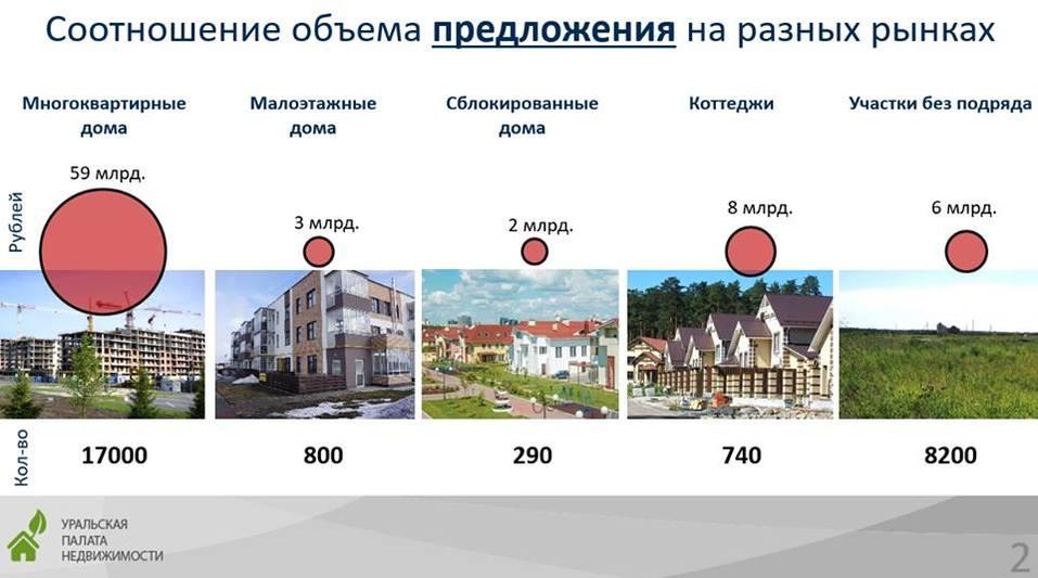 Когда рынок загородной недвижимости выйдет из затяжной депрессии / ПРОГНОЗ 1