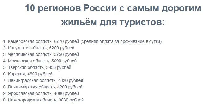 Нижегородская область вошла в десятку регионов с самым дорогим жильём для туристов 1