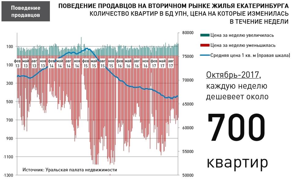 В Екатеринбурге еженедельно дешевеет около 700 квартир 1