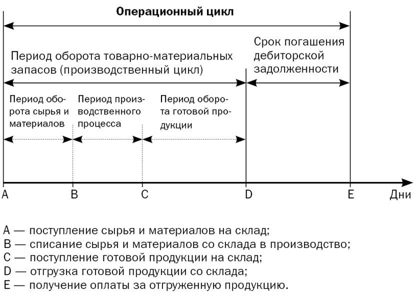 Финансовая магия: сокращаем операционный цикл и повышаем рентабельность вложений на 10%  1