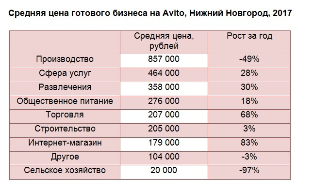 Avito: готовый бизнес в Нижнем Новгороде растёт в цене 1