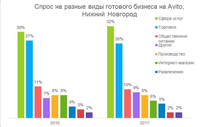 Avito: готовый бизнес в Нижнем Новгороде растёт в цене 2