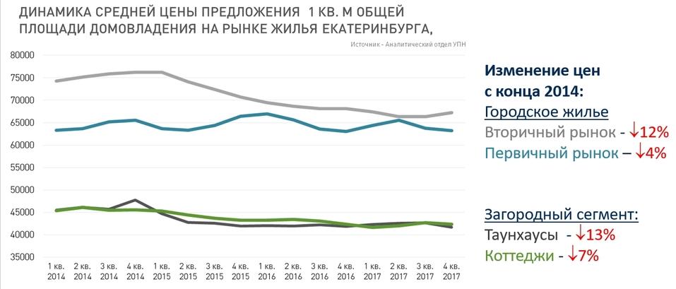 «Рынок загородной недвижимости Екатеринбурга деградировал». Как и почему? / МНЕНИЕ 5