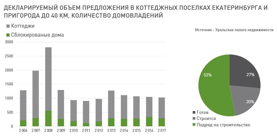 «Рынок загородной недвижимости Екатеринбурга деградировал». Как и почему? / МНЕНИЕ 3