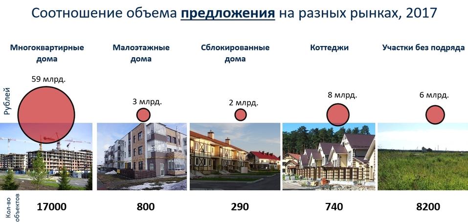 «Рынок загородной недвижимости Екатеринбурга деградировал». Как и почему? / МНЕНИЕ 2