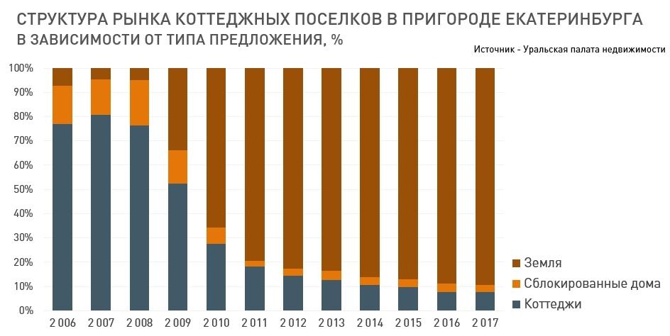 «Рынок загородной недвижимости Екатеринбурга деградировал». Как и почему? / МНЕНИЕ 1