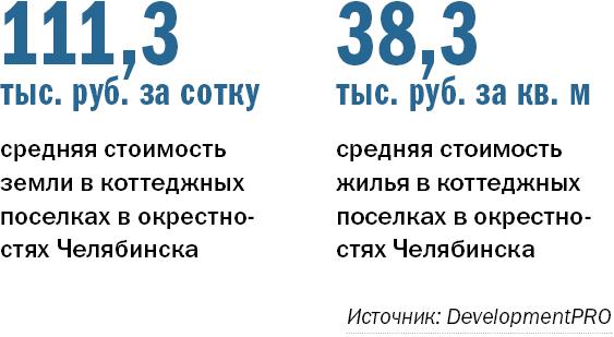 Рейтинг коттеджных поселков Челябинска  1