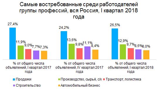 России нужны продажники и дальнобойщики. Самые востребованные профессии начала 2018 года 1