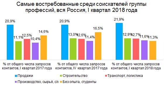 России нужны продажники и дальнобойщики. Самые востребованные профессии начала 2018 года 2