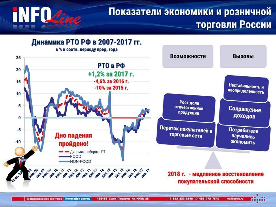 «Бедные гедонисты», бум СТМ и многоформатность – что происходит с ритейлом в России  1