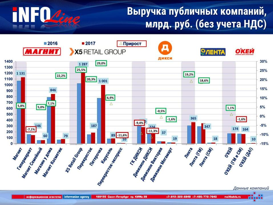 «Бедные гедонисты», бум СТМ и многоформатность – что происходит с ритейлом в России  2