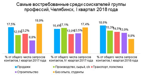 Челябинск стал 14-м городом по уровню зарплат в России 1
