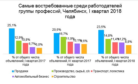Челябинск стал 14-м городом по уровню зарплат в России 2