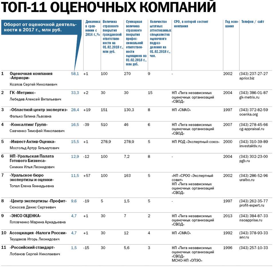 «Территорию оценщиков захватят роботы». Ведущие оценочные компании Екатеринбурга / РЕЙТИНГ 1