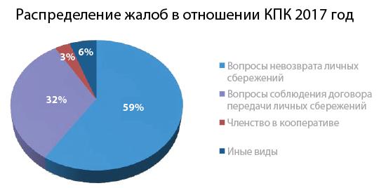 Алексей Чирков: «Пайщик получает не только услугу, но и личную ответственность» 2