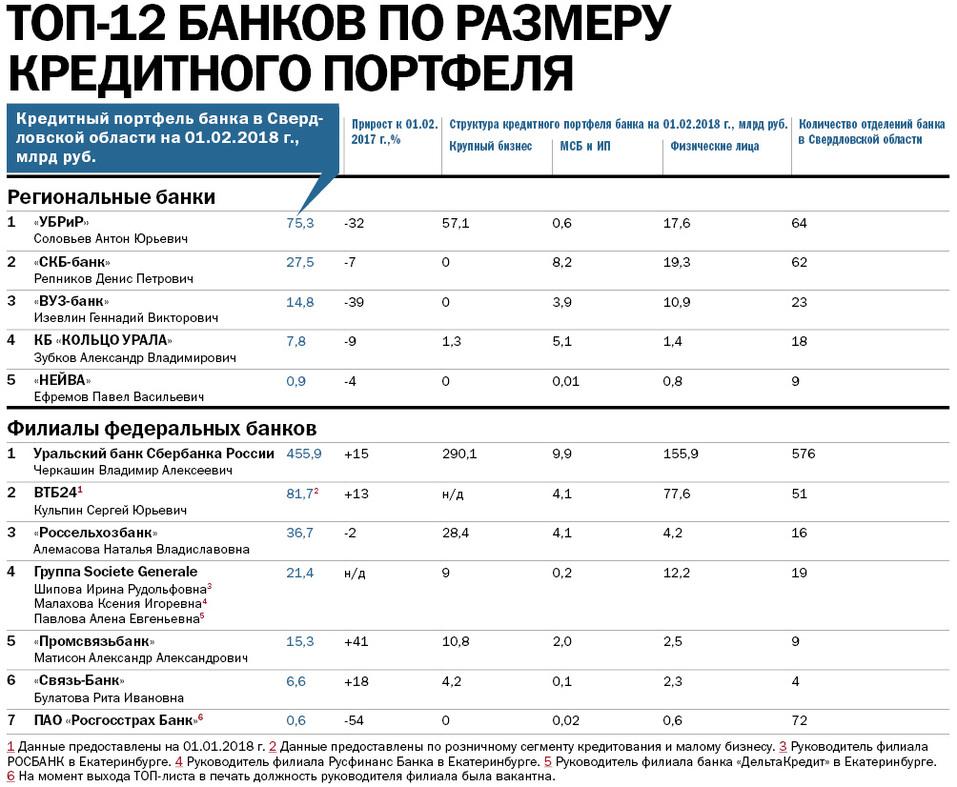 Рейтинг крупнейших банков Свердловской области: кто в лидерах 1