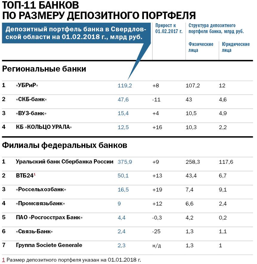 Рейтинг крупнейших банков Свердловской области: кто в лидерах 6