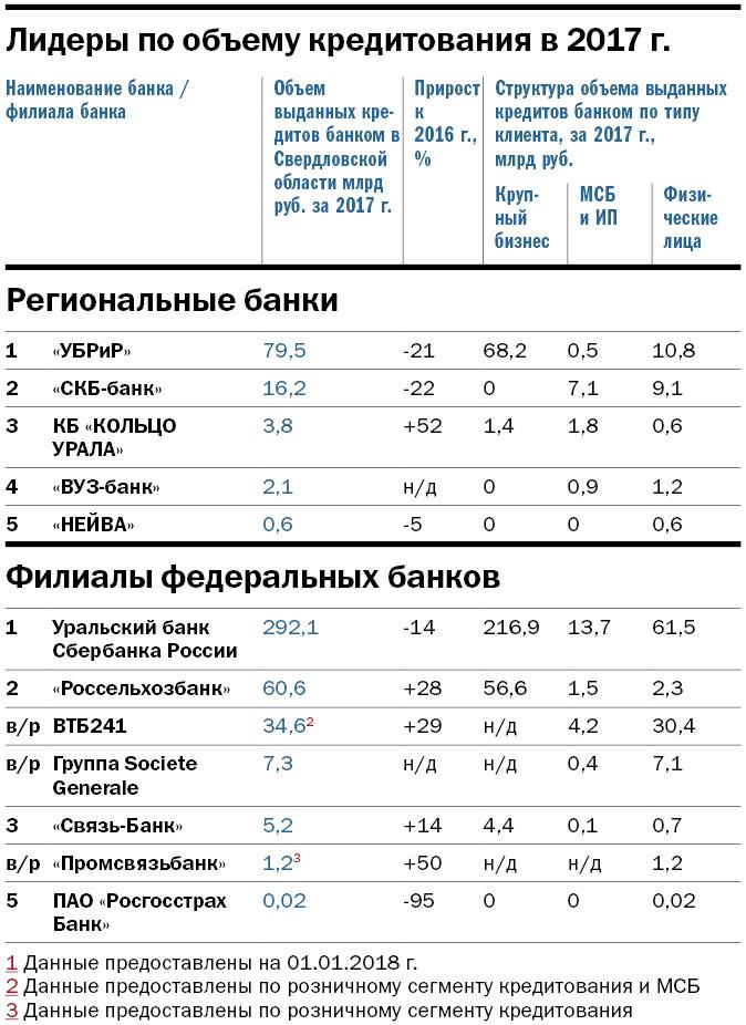 Рейтинг крупнейших банков Свердловской области: кто в лидерах 2