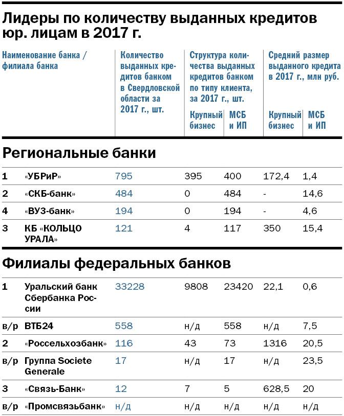 Рейтинг крупнейших банков Свердловской области: кто в лидерах 4