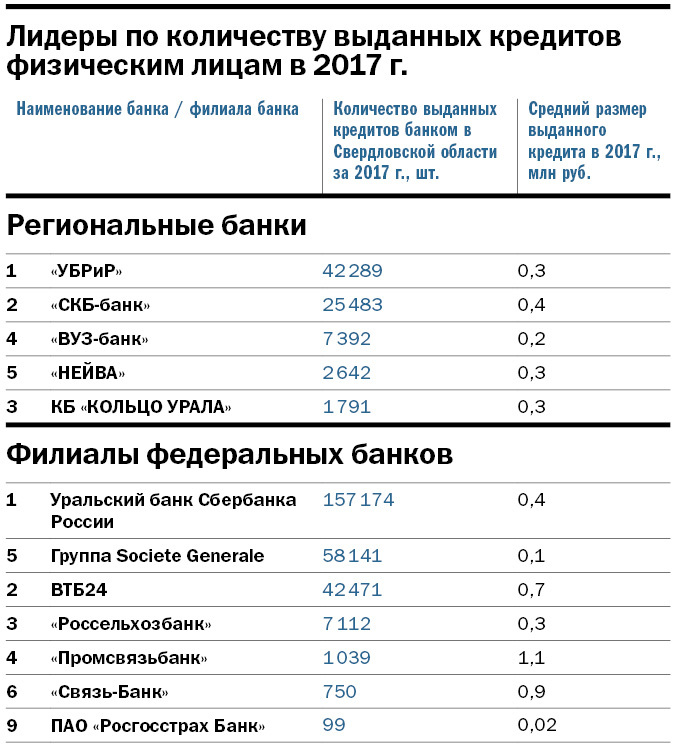 Рейтинг крупнейших банков Свердловской области: кто в лидерах 5