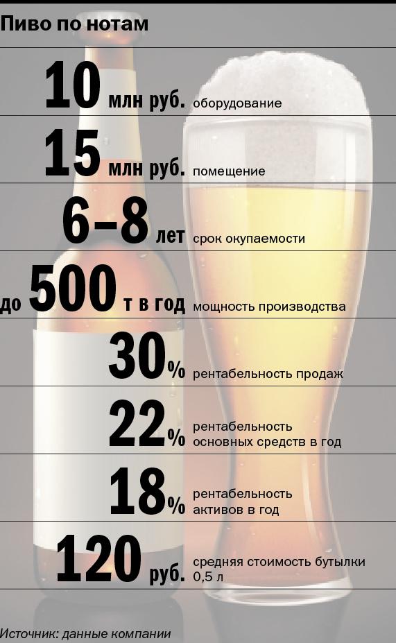 «Пиво — это продолжение творчества». Как зарабатывать на любви к музыке и пиву / ОПЫТ 3