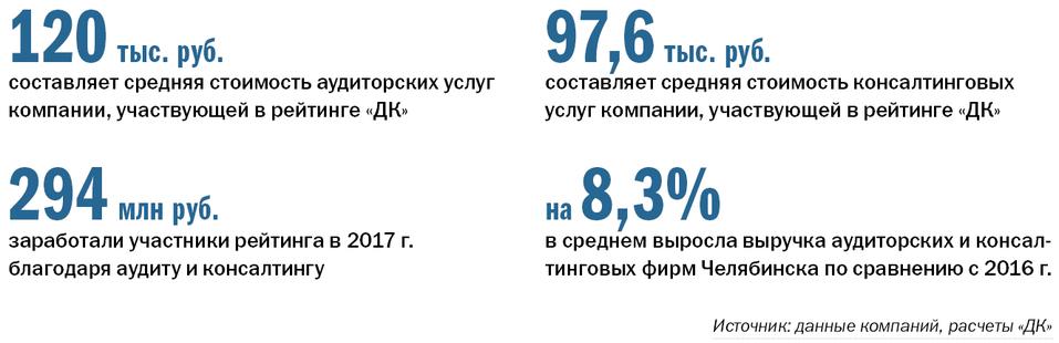 Рейтинг аудиторских компаний в Челябинске 8