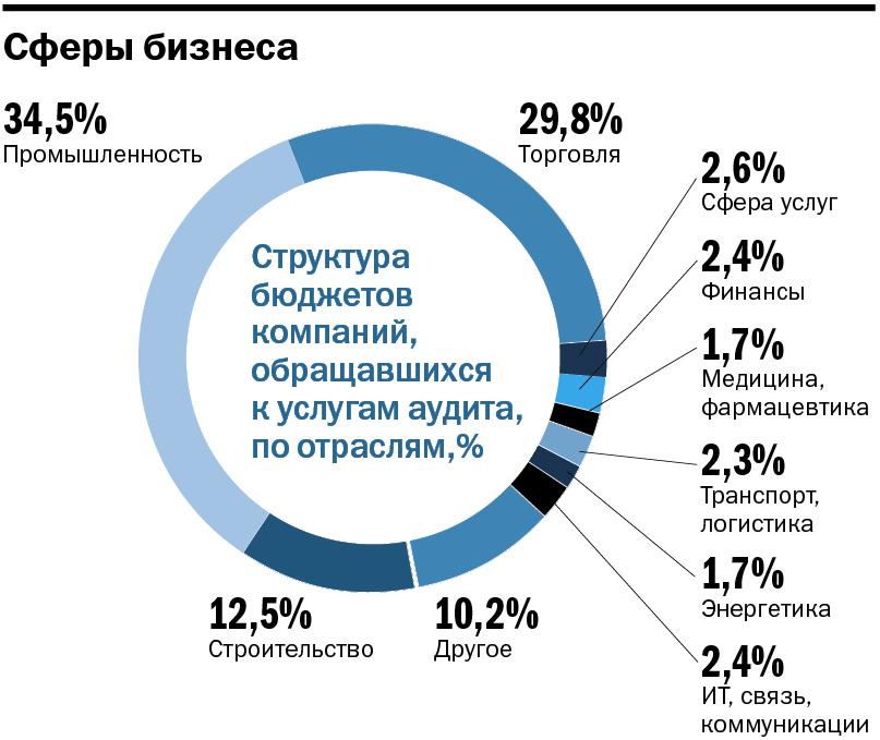 Рейтинг аудиторских компаний в Челябинске 2