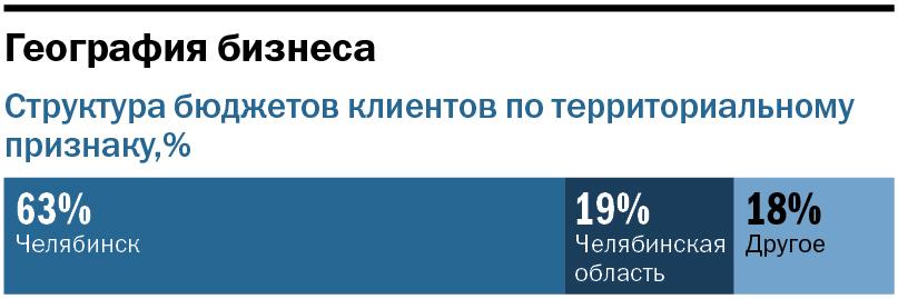 Рейтинг аудиторских компаний в Челябинске 10