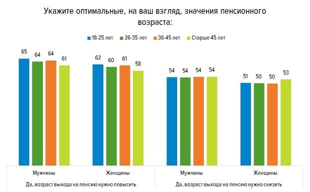 Нижегородцы выступают за повышение пенсионного возраста 1