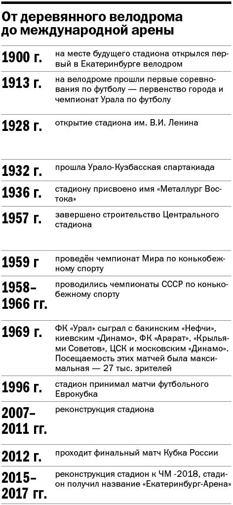 От велодрома до «Екатеринбург-Арены»: сто лет истории главного стадиона города  10
