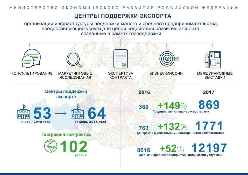 Центр поддержки экспорта Новосибирской области — консолидация опыта и продвижение практик  1