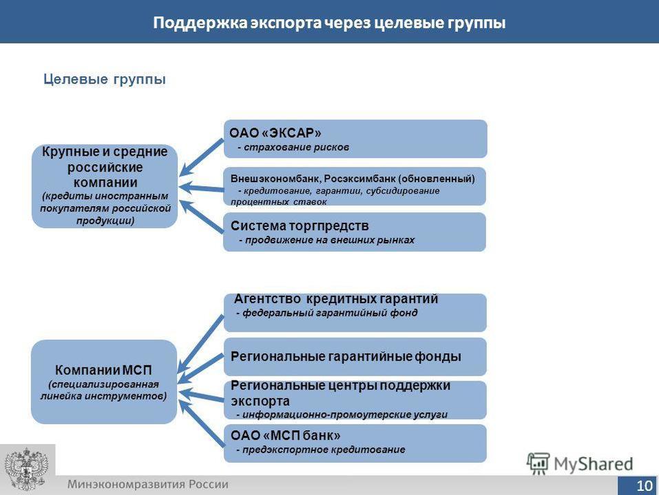 Почему новосибирские экспортеры обращаются в ЦПЭ 1