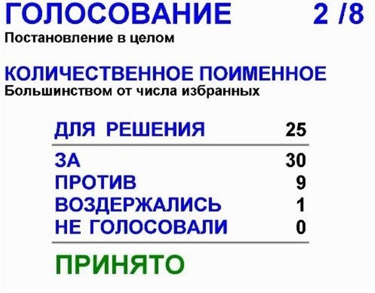 «Люди могут выйти на улицы!». Уральские депутаты одобрили увеличение пенсионного возраста 1